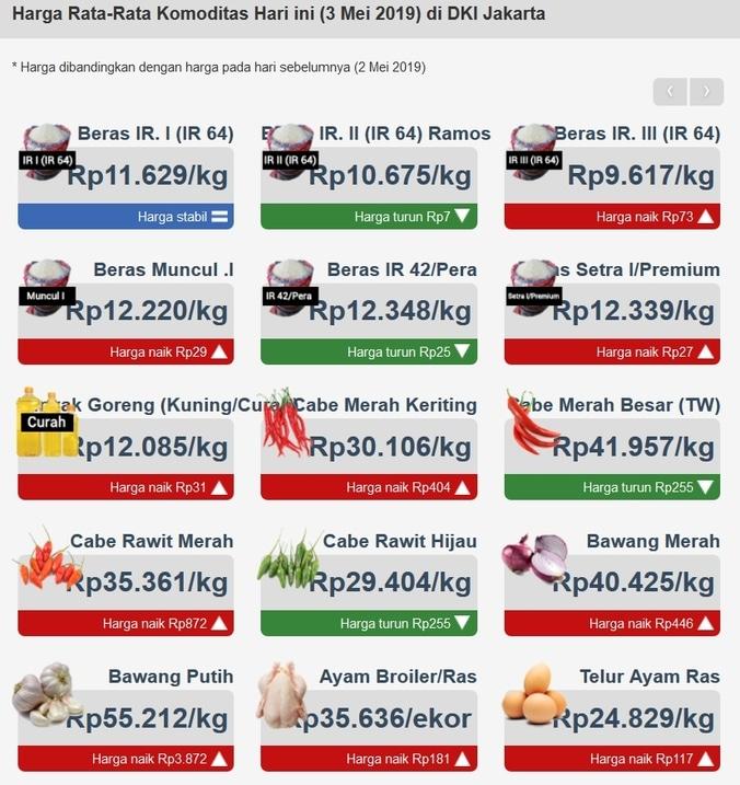 60322 medium harga rata rata komoditas hari ini %283 mei 2019%29 di dki jakarta