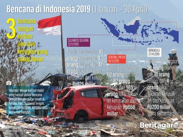60640 medium kerugian akibat bencana selama awal 2019 capai triliunan rupiah