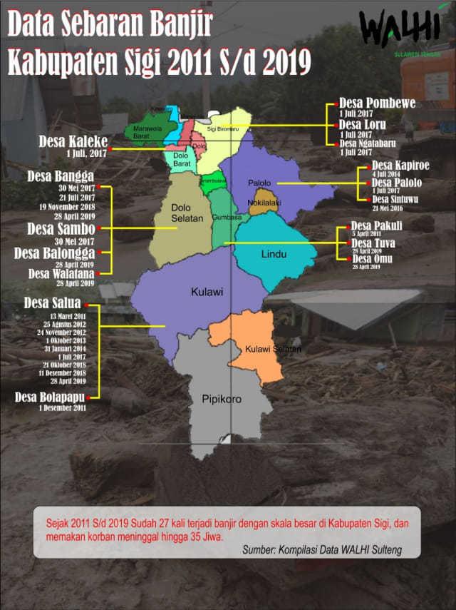 60644 medium walhi banjir sigi akibat dari illegal logging