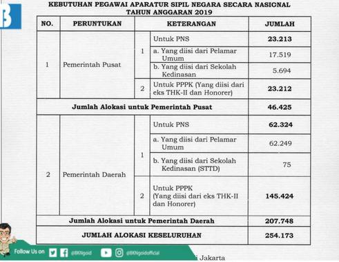 63503 medium tahun 2019  pemerintah butuh 254.173 pegawai