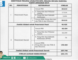 63503 small tahun 2019  pemerintah butuh 254.173 pegawai