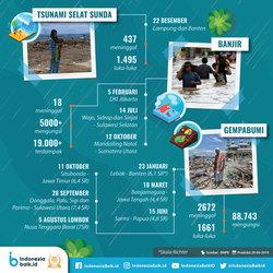 63686 small duka bencana di indonesia sepanjang 2018
