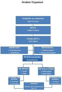 64531 small struktur organisasi