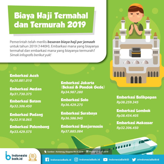 65762 medium biaya haji termahal termurah 2019
