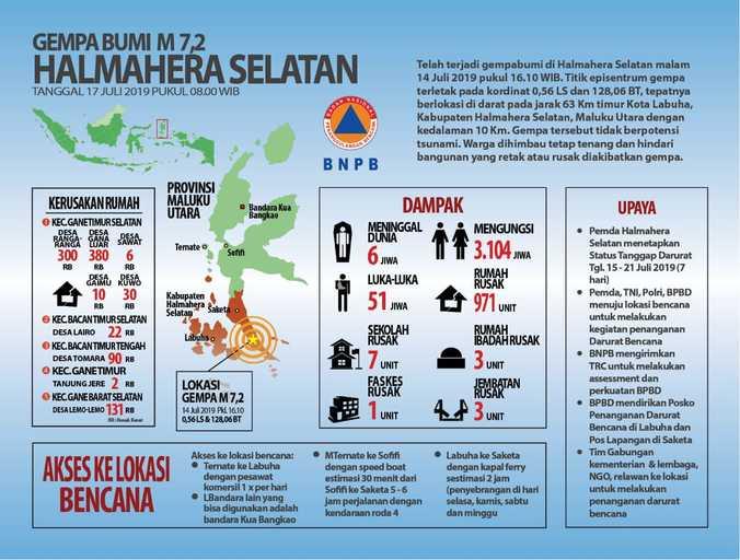 67092 medium enam meninggal dunia pascagempa halmahera selatan m 7 2