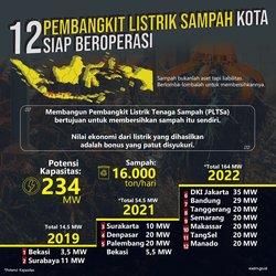 67179 small pembangunan pltsa di empat kota selesai tahun ini
