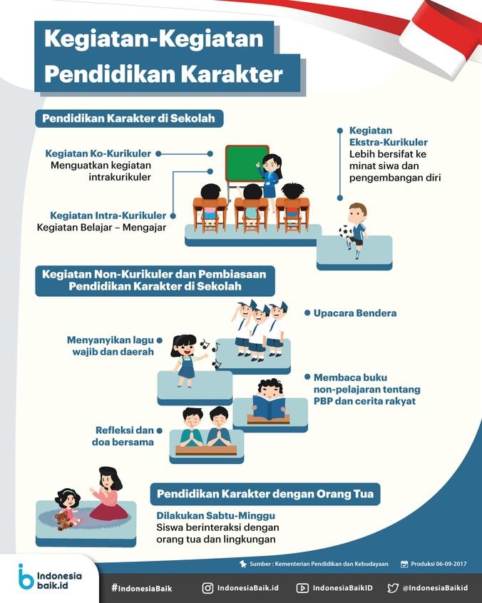 68565 medium mengenal kegiatan kegiatan pendidikan karakter di sekolah dan di rumah