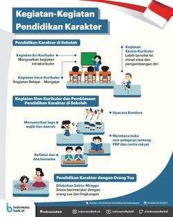 68565 small mengenal kegiatan kegiatan pendidikan karakter di sekolah dan di rumah