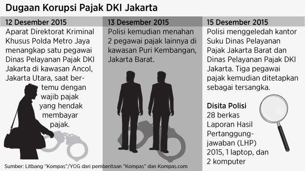 698 medium dugaan korupsi pegawai pajak dki jakarta