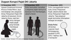 698 small dugaan korupsi pegawai pajak dki jakarta