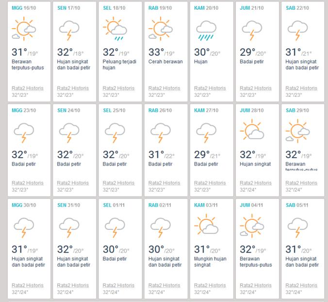 7575 medium cuaca oktober malang 2016   prakiraan